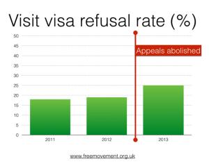 Visit Refusal Rate hil